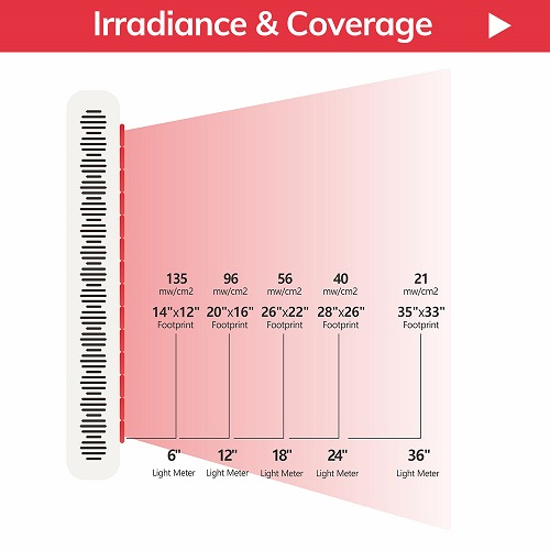 red light therapy lamps irradiance