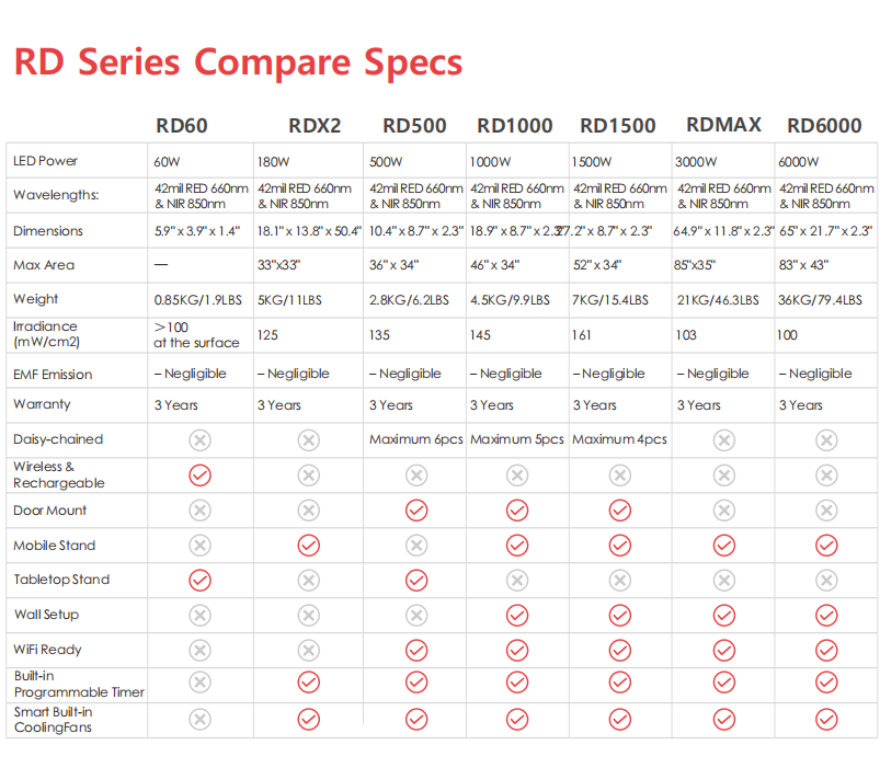 RedDot LED red light therapy specs